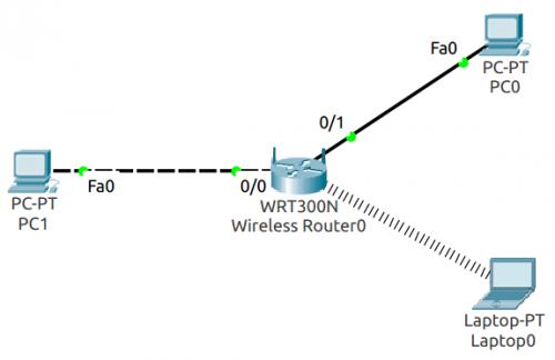 Networking - Sinfronteras